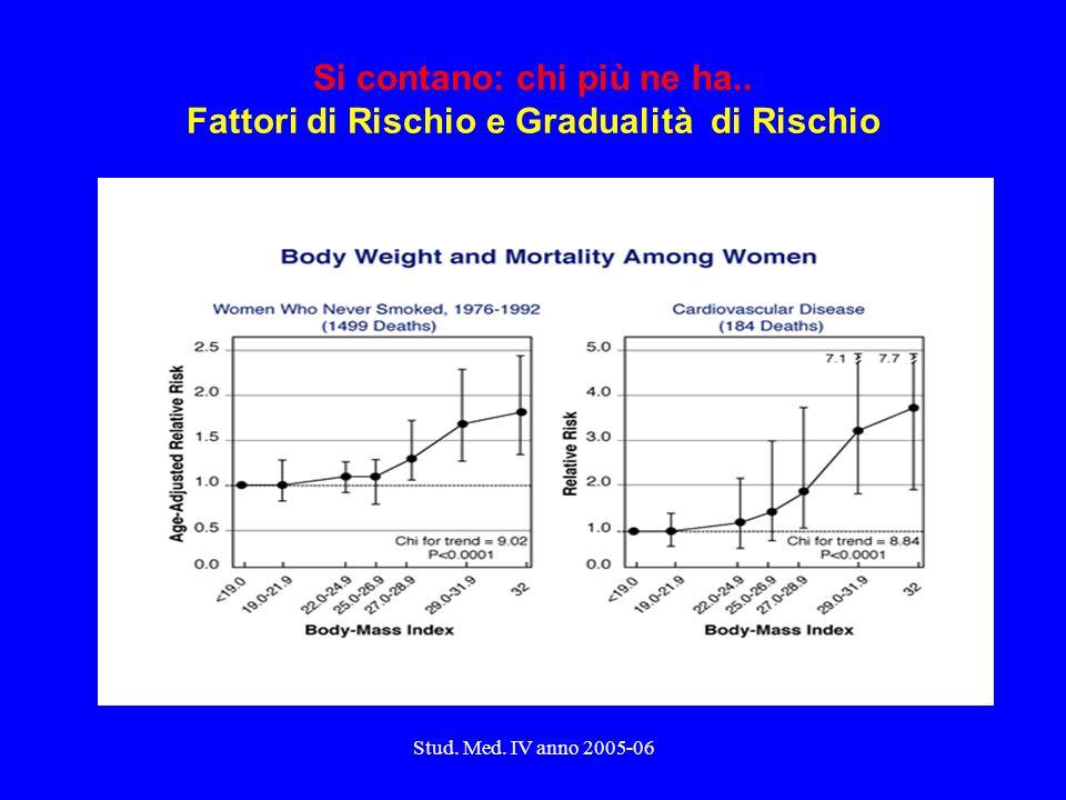 Stud. Med. IV anno 2005-06 Si contano: chi più ne ha.. Fattori di Rischio e Gradualità di Rischio