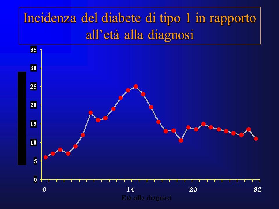 Incidenza del diabete di tipo 1 in rapporto alletà alla diagnosi 014 20 32