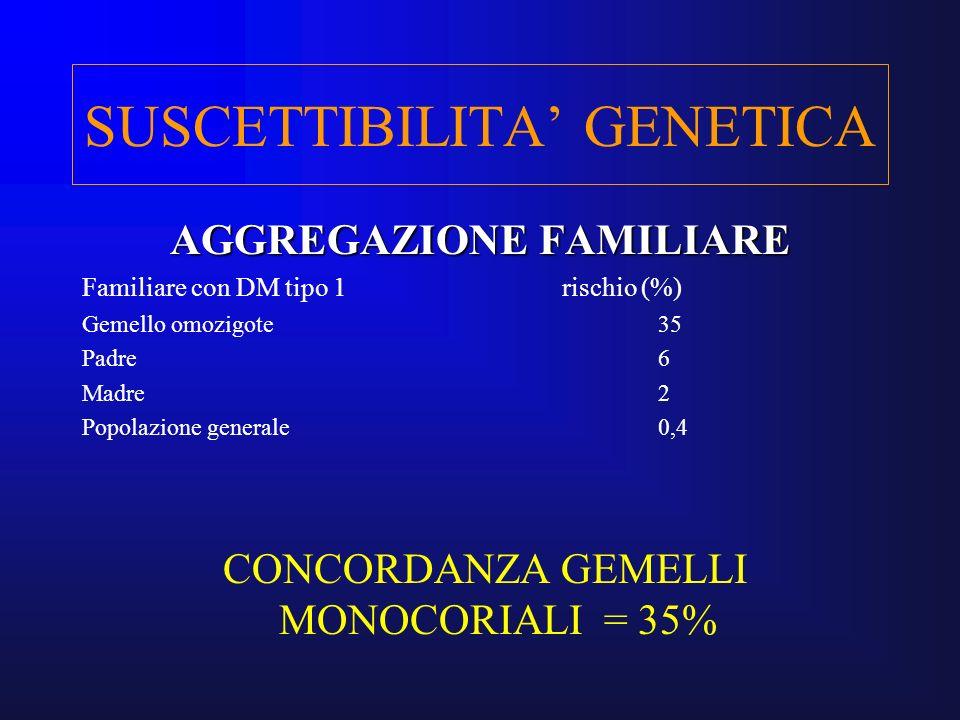 SUSCETTIBILITA GENETICA AGGREGAZIONE FAMILIARE Familiare con DM tipo 1rischio (%) Gemello omozigote35 Padre6 Madre2 Popolazione generale0,4 CONCORDANZ
