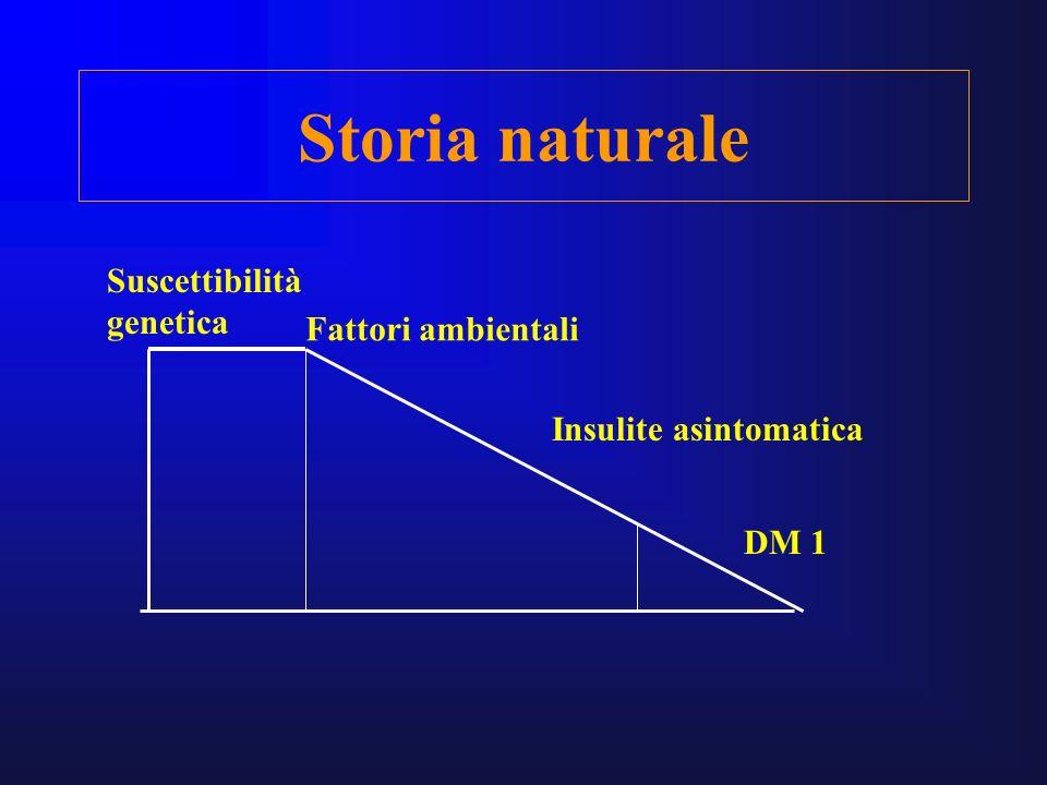 Storia naturale Fattori ambientali Insulite asintomatica DM 1 Suscettibilità genetica