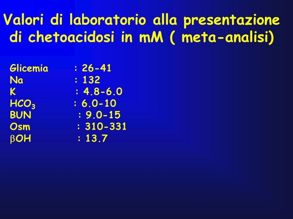 Valori di laboratorio alla presentazione di chetoacidosi in mM ( meta-analisi) Glicemia : 26-41 Na : 132 K : 4.8-6.0 HCO 3 : 6.0-10 BUN : 9.0-15 Osm :