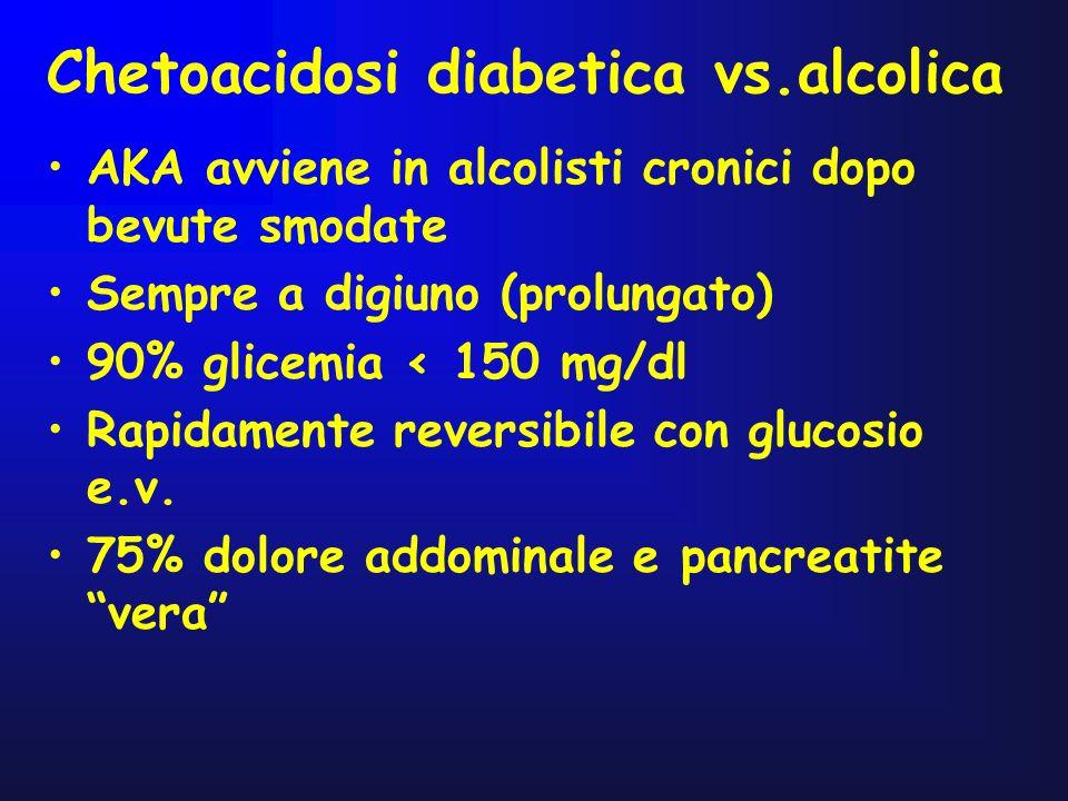 Chetoacidosi diabetica vs.alcolica AKA avviene in alcolisti cronici dopo bevute smodate Sempre a digiuno (prolungato) 90% glicemia < 150 mg/dl Rapidam