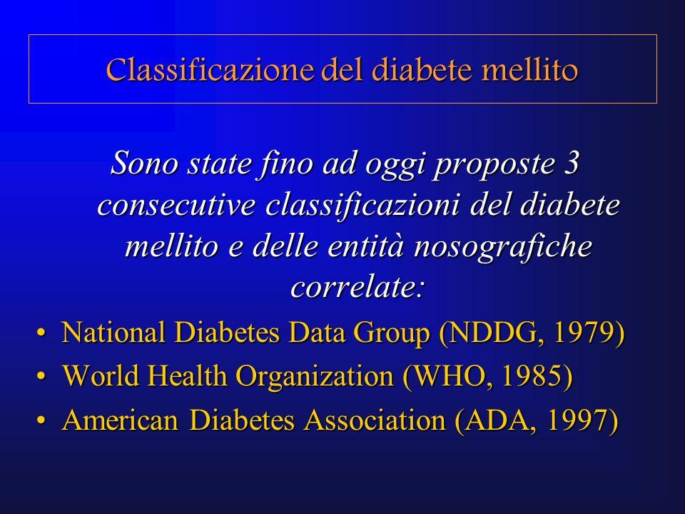 Classificazione Altri specifici tipi di diabete Difetti genetici di funzione della -cellulaDifetti genetici di funzione della -cellula Difetti genetici di azione insulinicaDifetti genetici di azione insulinica Patologie del pancreas esocrinoPatologie del pancreas esocrino EndocrinopatieEndocrinopatie Farmaci e agenti chimiciFarmaci e agenti chimici Diabete legato a malnutrizioneDiabete legato a malnutrizione InfezioniInfezioni Forme autoimmunitarie meno comuniForme autoimmunitarie meno comuni Altre sindromi genetiche associate al diabeteAltre sindromi genetiche associate al diabete