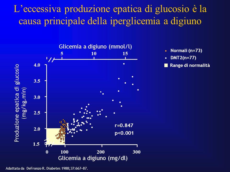 Leccessiva produzione epatica di glucosio è la causa principale della iperglicemia a digiuno Adattata da DeFronzo R. Diabetes 1988;37:667 87. Glicemia