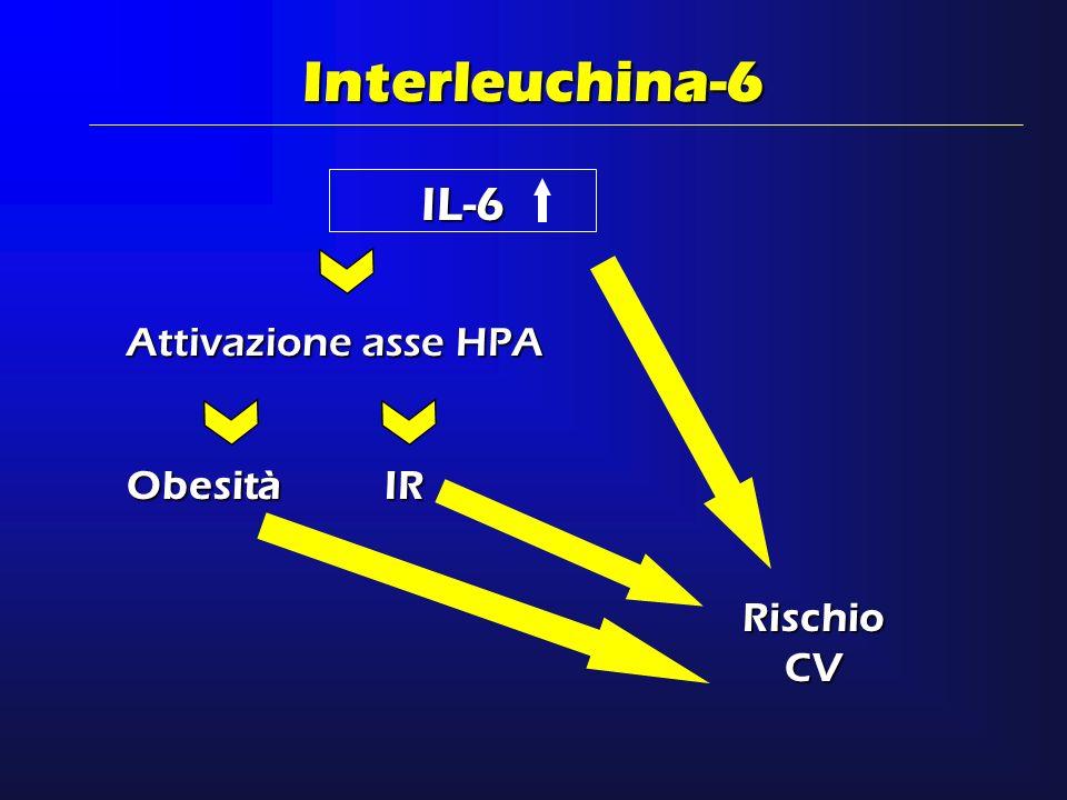 Interleuchina-6 Attivazione asse HPA IL-6 ObesitàIR Rischio CV