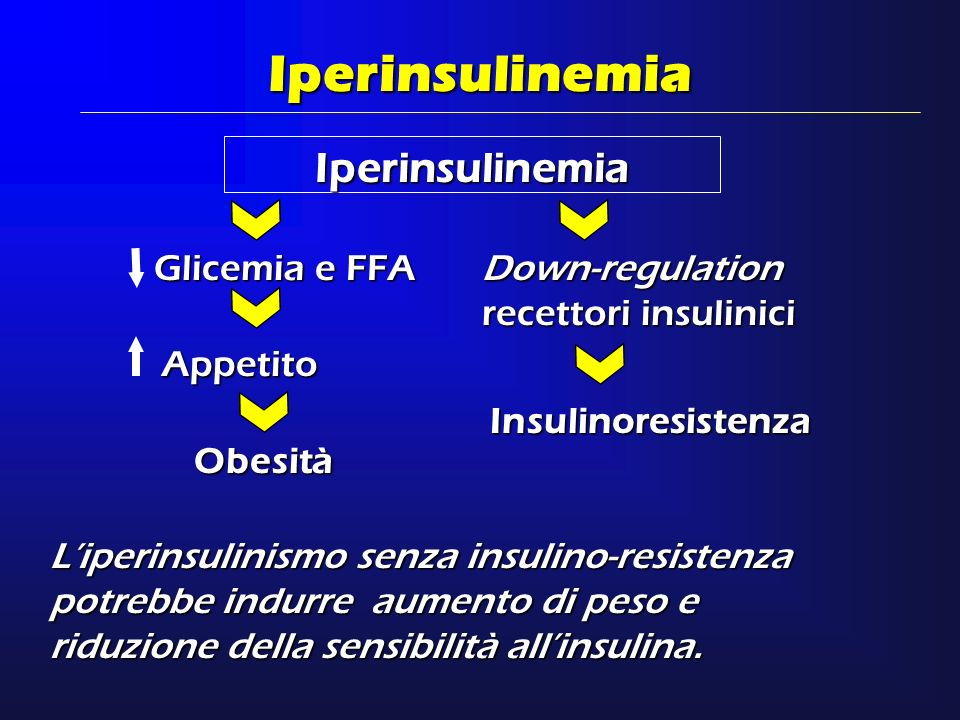 Iperinsulinemia Glicemia e FFA Iperinsulinemia Down-regulation recettori insulinici Appetito Insulinoresistenza Obesità Liperinsulinismo senza insulin