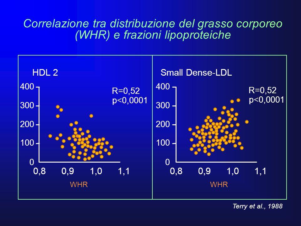 400 300 200 100 0 WHR 0,8 0,9 1,0 1,1 Small Dense-LDL R=0,52 p<0,0001 400 300 200 100 0 WHR 0,8 0,9 1,0 1,1 HDL 2 R=0,52 p<0,0001 Correlazione tra dis