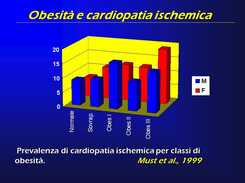 Obesità e cardiopatia ischemica Prevalenza di cardiopatia ischemica per classi di obesità.Must et al., 1999 Prevalenza di cardiopatia ischemica per cl