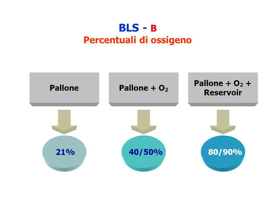BLS - B Percentuali di ossigeno Pallone + O 2 + Reservoir PallonePallone + O 2 21% 40/50% 80/90%