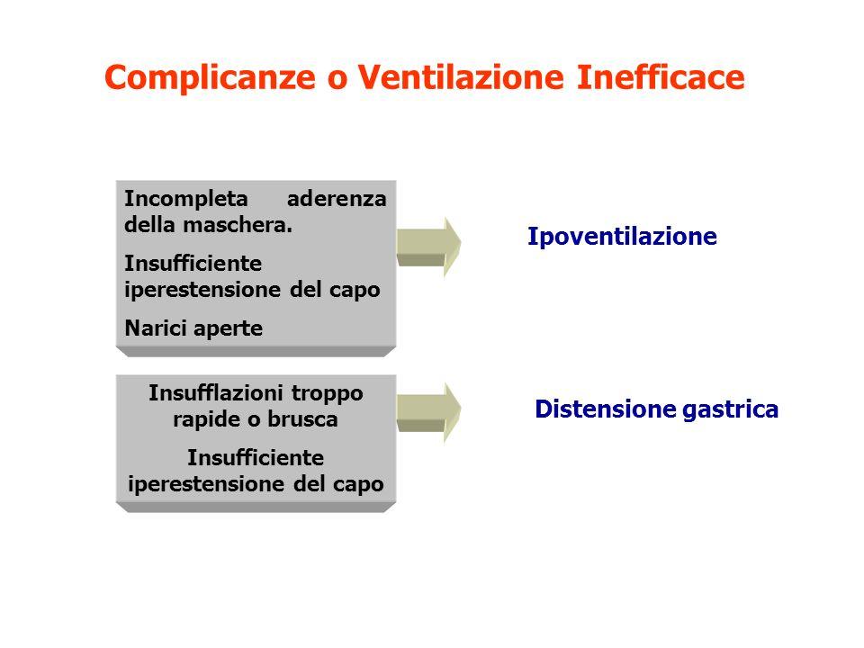 Complicanze o Ventilazione Inefficace Incompleta aderenza della maschera. Insufficiente iperestensione del capo Narici aperte Insufflazioni troppo rap