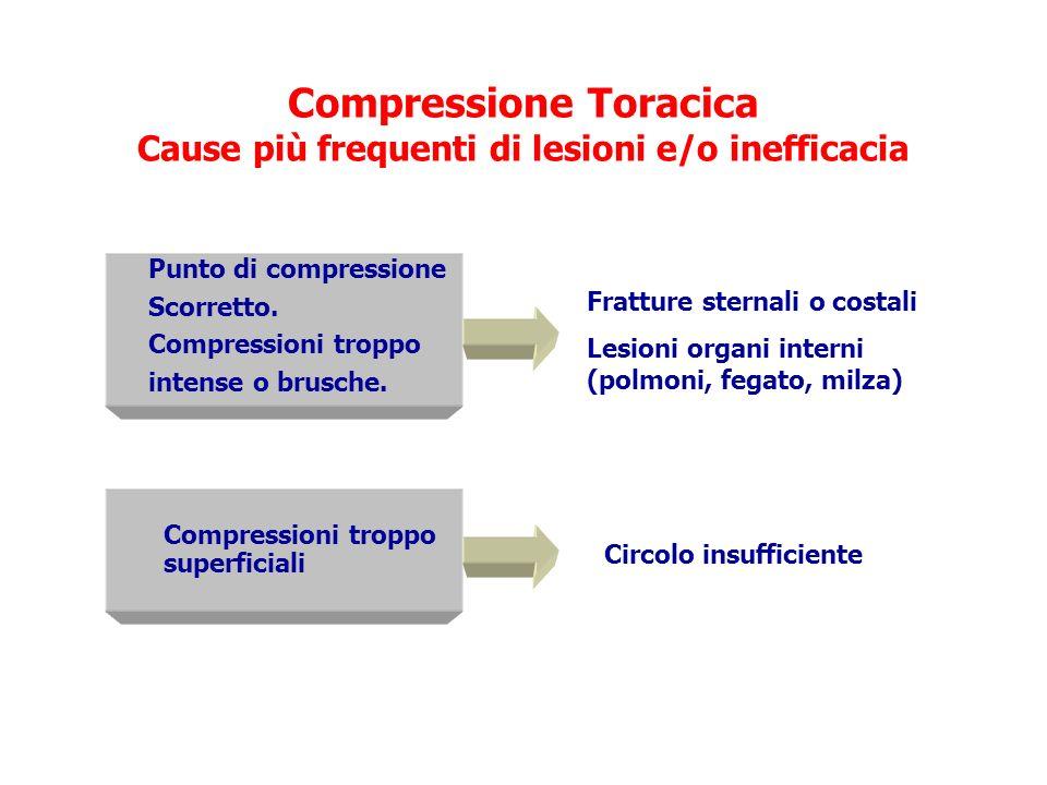 Compressione Toracica Cause più frequenti di lesioni e/o inefficacia Compressioni troppo superficiali Fratture sternali o costali Lesioni organi inter