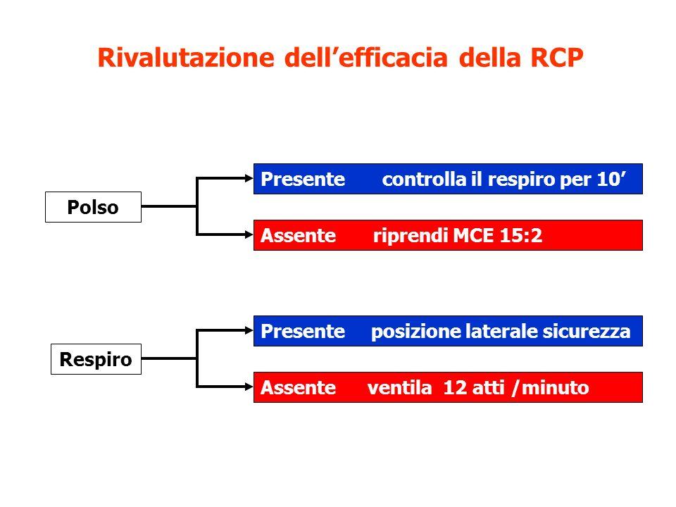 Rivalutazione dellefficacia della RCP Polso Presente controlla il respiro per 10 Assente riprendi MCE 15:2 Respiro Presente posizione laterale sicurez