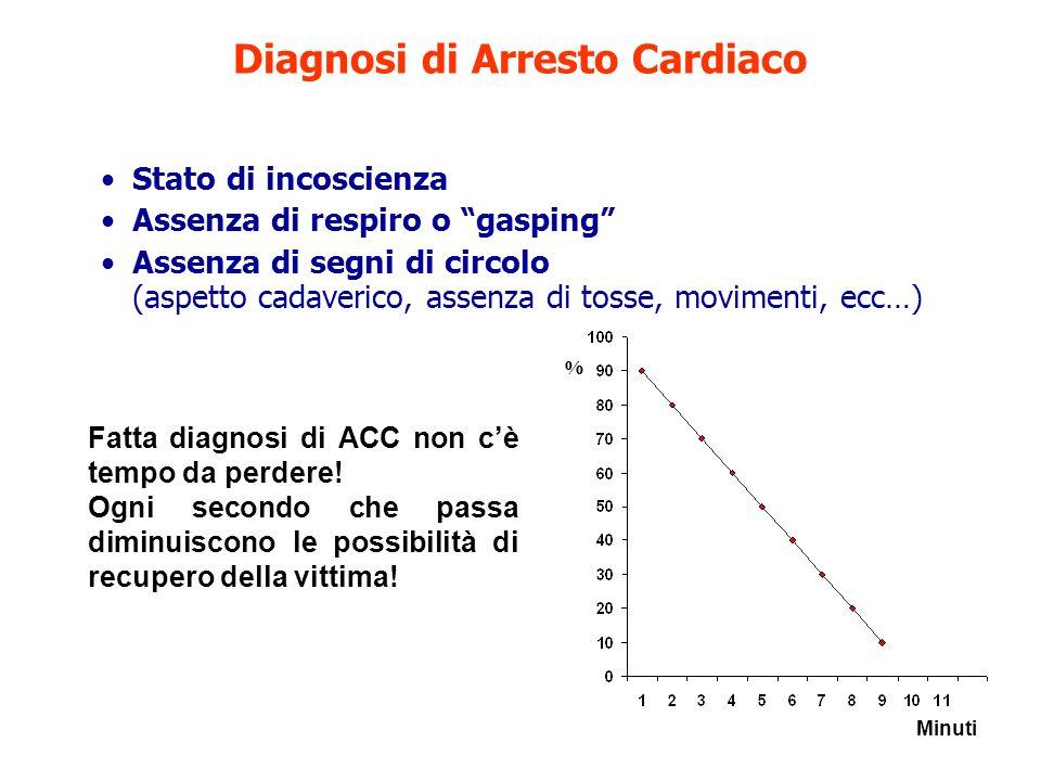 Diagnosi di Arresto Cardiaco Stato di incoscienza Assenza di respiro o gasping Assenza di segni di circolo (aspetto cadaverico, assenza di tosse, movi