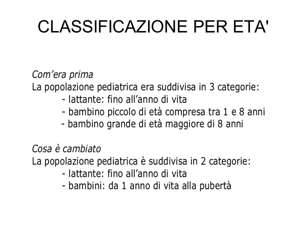 CLASSIFICAZIONE PER ETA