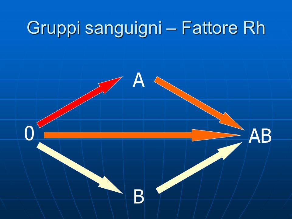 Gruppi sanguigni – Fattore Rh 0 B AB A