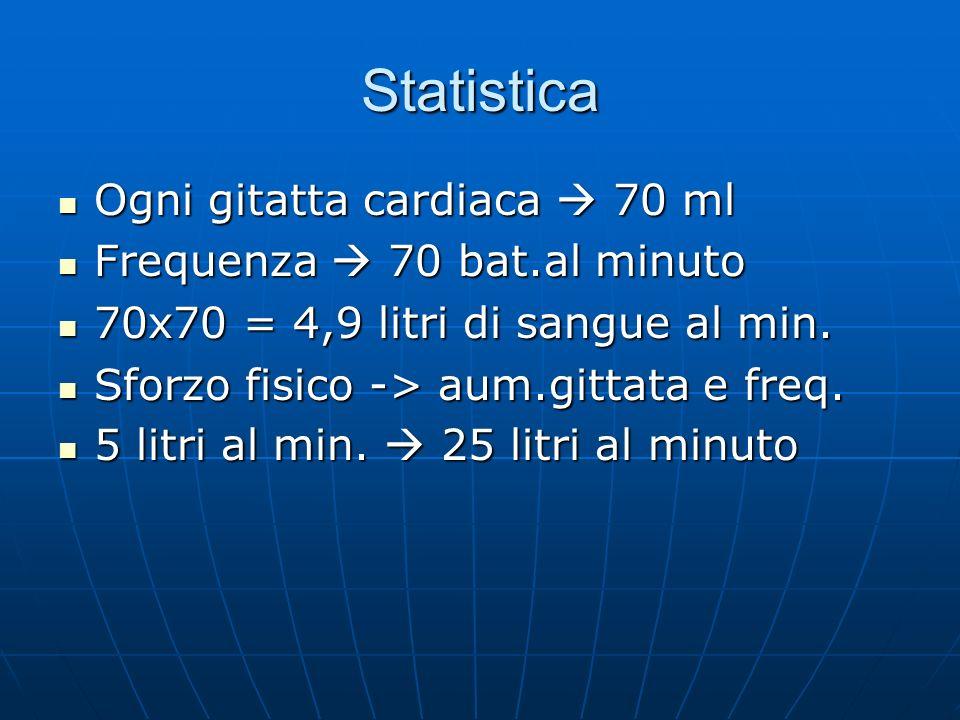 Statistica Ogni gitatta cardiaca 70 ml Ogni gitatta cardiaca 70 ml Frequenza 70 bat.al minuto Frequenza 70 bat.al minuto 70x70 = 4,9 litri di sangue al min.