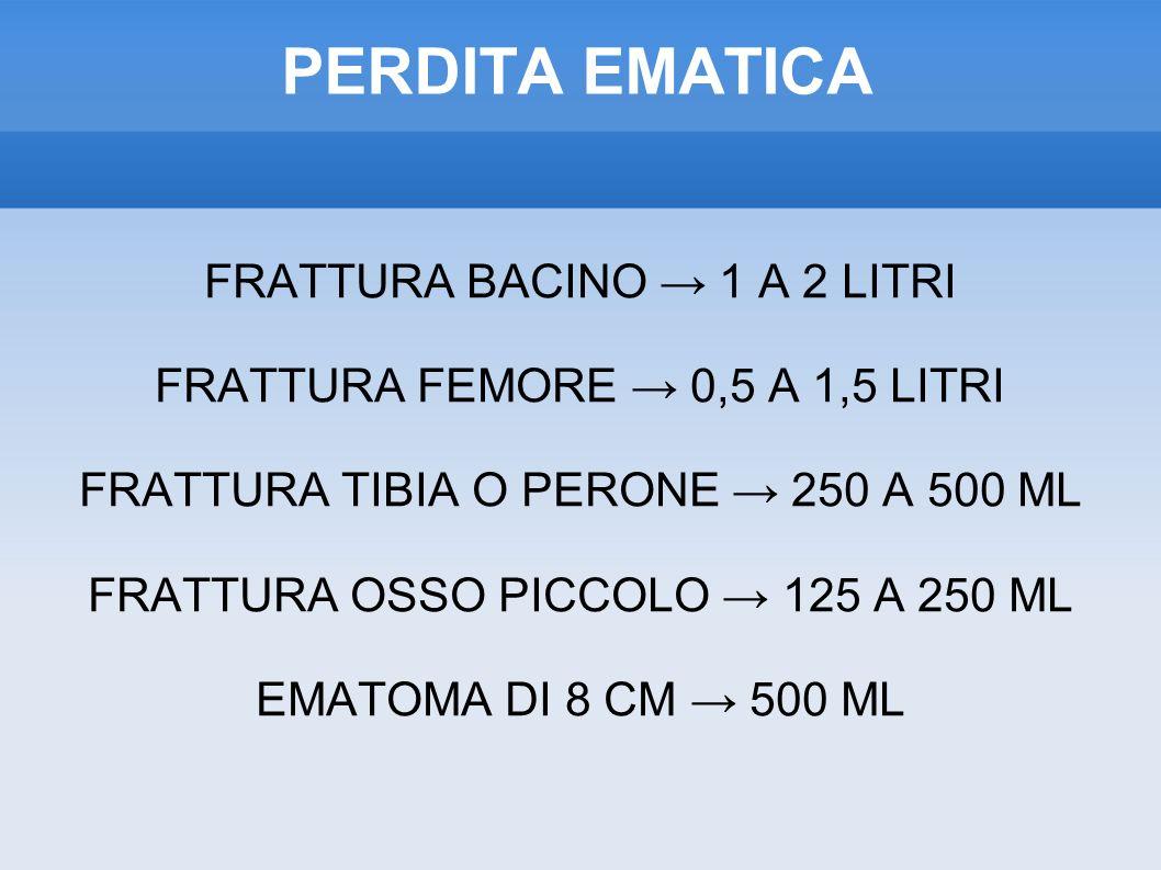 PERDITA EMATICA FRATTURA BACINO 1 A 2 LITRI FRATTURA FEMORE 0,5 A 1,5 LITRI FRATTURA TIBIA O PERONE 250 A 500 ML FRATTURA OSSO PICCOLO 125 A 250 ML EMATOMA DI 8 CM 500 ML