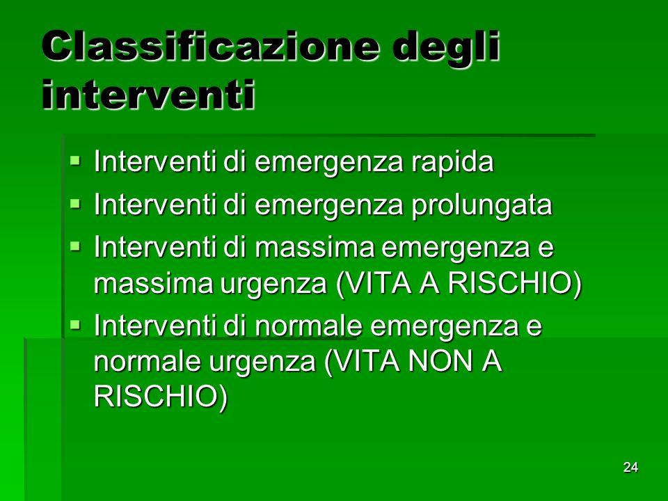 24 Classificazione degli interventi Interventi di emergenza rapida Interventi di emergenza rapida Interventi di emergenza prolungata Interventi di emergenza prolungata Interventi di massima emergenza e massima urgenza (VITA A RISCHIO) Interventi di massima emergenza e massima urgenza (VITA A RISCHIO) Interventi di normale emergenza e normale urgenza (VITA NON A RISCHIO) Interventi di normale emergenza e normale urgenza (VITA NON A RISCHIO)