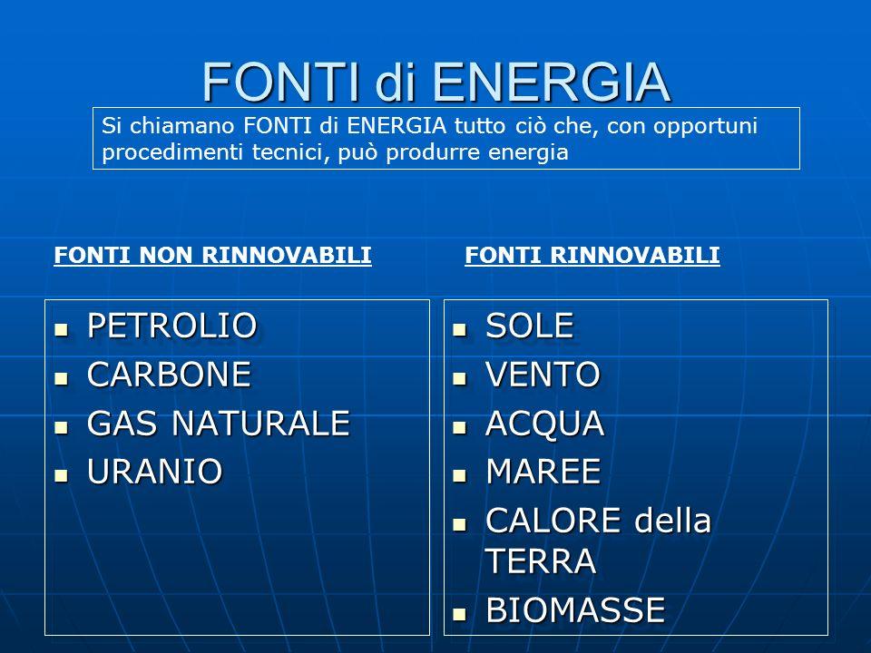 FONTI di ENERGIA PETROLIO PETROLIO CARBONE CARBONE GAS NATURALE GAS NATURALE URANIO URANIO PETROLIO PETROLIO CARBONE CARBONE GAS NATURALE GAS NATURALE