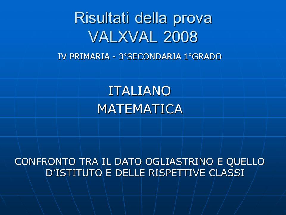 Risultati della prova VALXVAL 2008 IV PRIMARIA - 3°SECONDARIA 1°GRADO ITALIANOMATEMATICA CONFRONTO TRA IL DATO OGLIASTRINO E QUELLO DISTITUTO E DELLE RISPETTIVE CLASSI