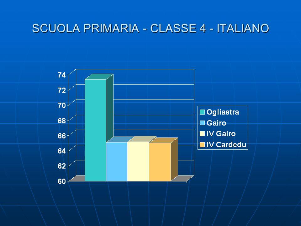SCUOLA PRIMARIA - CLASSE 4 - ITALIANO