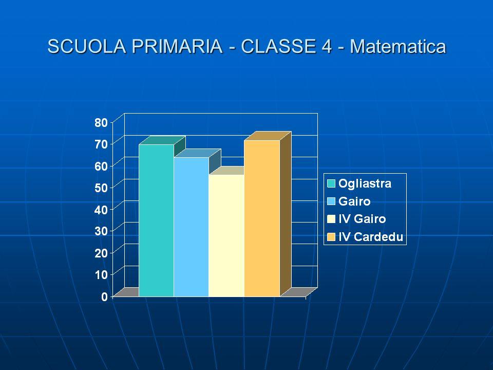 SCUOLA PRIMARIA - CLASSE 4 - Matematica
