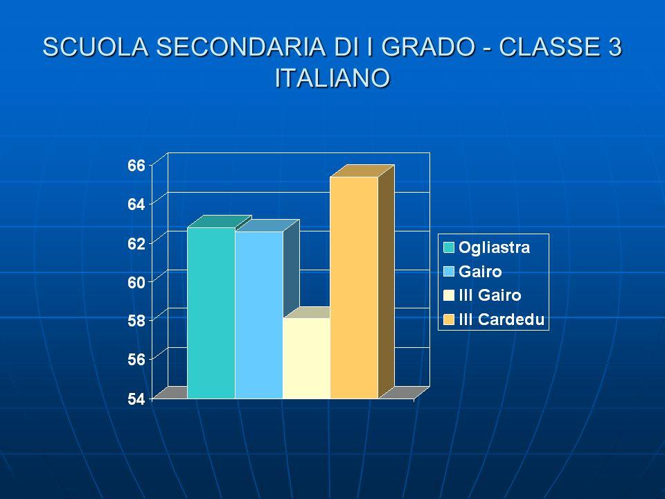 SCUOLA SECONDARIA DI I GRADO - CLASSE 3 ITALIANO