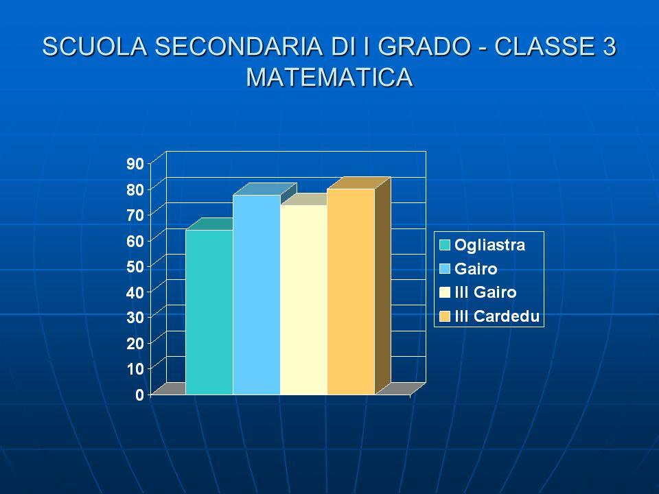SCUOLA SECONDARIA DI I GRADO - CLASSE 3 MATEMATICA