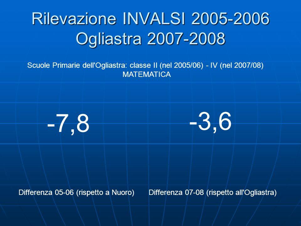 Rilevazione INVALSI 2005-2006 Ogliastra 2007-2008 Scuole Primarie dell Ogliastra: classe II (nel 2005/06) - IV (nel 2007/08) MATEMATICA Differenza 05-06 (rispetto a Nuoro)Differenza 07-08 (rispetto all Ogliastra) -7,8 -3,6