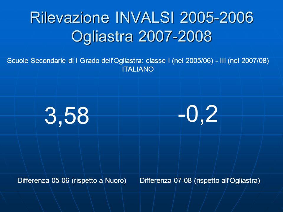 Rilevazione INVALSI 2005-2006 Ogliastra 2007-2008 Scuole Secondarie di I Grado dell Ogliastra: classe I (nel 2005/06) - III (nel 2007/08) ITALIANO Differenza 05-06 (rispetto a Nuoro)Differenza 07-08 (rispetto all Ogliastra) 3,58 -0,2