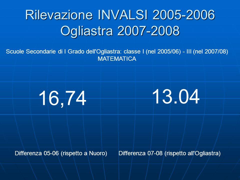 Rilevazione INVALSI 2005-2006 Ogliastra 2007-2008 Scuole Secondarie di I Grado dell Ogliastra: classe I (nel 2005/06) - III (nel 2007/08) MATEMATICA Differenza 05-06 (rispetto a Nuoro)Differenza 07-08 (rispetto all Ogliastra) 16,74 13.04
