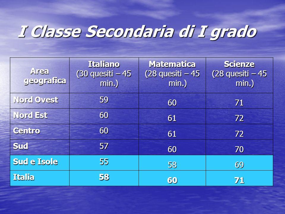 I Classe Secondaria di I grado Area geografica Italiano (30 quesiti – 45 min.) Matematica (28 quesiti – 45 min.) Scienze Nord Ovest 59 6071 Nord Est 60 6172 Centro60 6172 Sud57 6070 Sud e Isole 55 5869 Italia58 6071