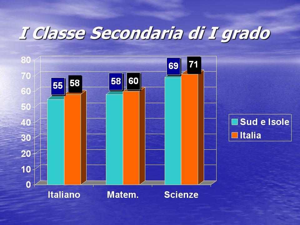 I Classe Secondaria di I grado