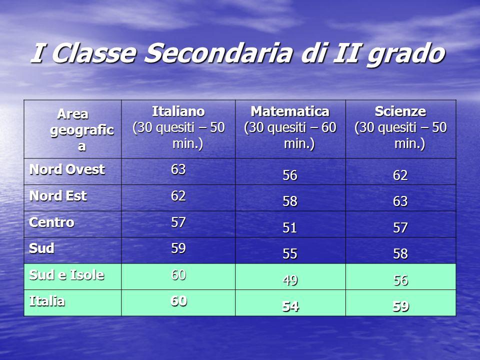 I Classe Secondaria di II grado Area geografic a Italiano (30 quesiti – 50 min.) Matematica (30 quesiti – 60 min.) Scienze (30 quesiti – 50 min.) Nord Ovest 63 5662 Nord Est 62 5863 Centro57 5157 Sud59 5558 Sud e Isole 60 4956 Italia60 5459