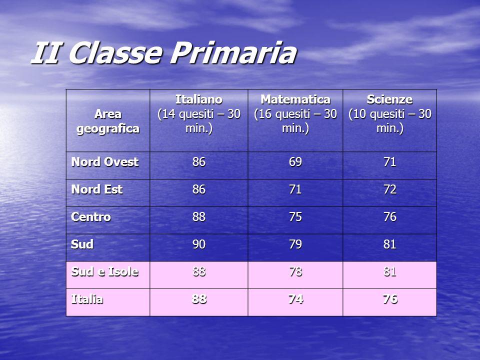 II Classe Primaria Area geografica Italiano (14 quesiti – 30 min.) Matematica (16 quesiti – 30 min.) Scienze (10 quesiti – 30 min.) Nord Ovest 866971 Nord Est 867172 Centro887576 Sud907981 Sud e Isole 887881 Italia887476