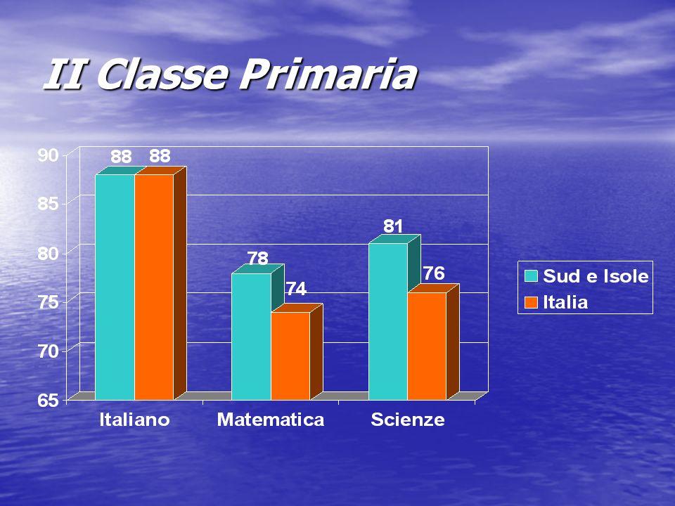 II Classe Primaria