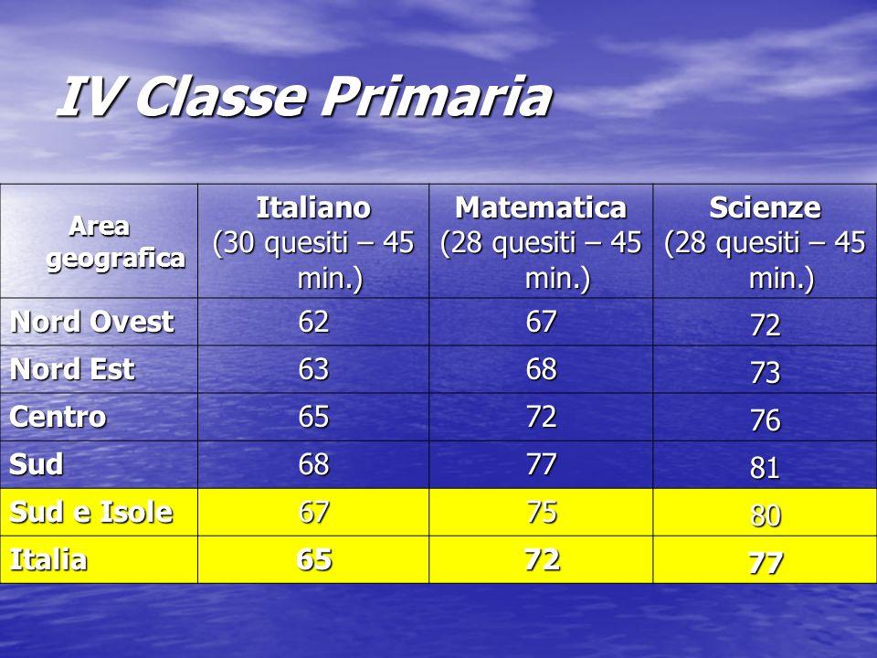 IV Classe Primaria Area geografica Italiano (30 quesiti – 45 min.) Matematica (28 quesiti – 45 min.) Scienze Nord Ovest 6267 72 Nord Est 6368 73 Centro6572 76 Sud6877 81 Sud e Isole 6775 80 Italia6572 77