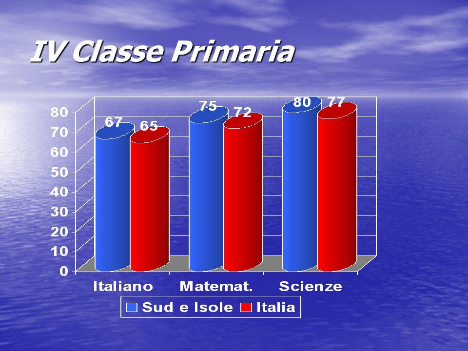 IV Classe Primaria