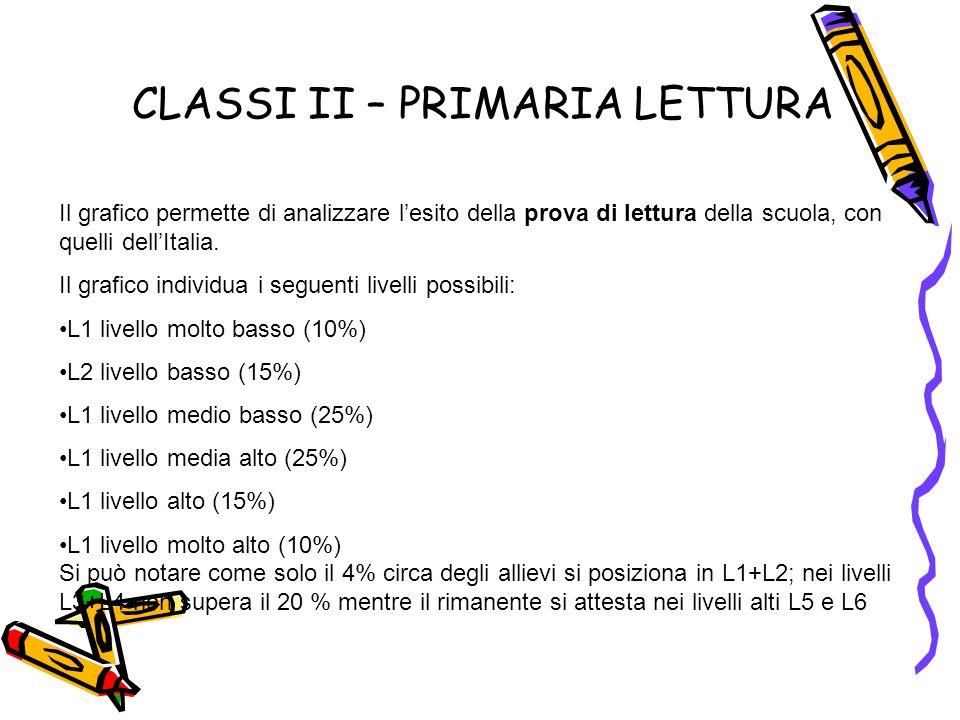 Il grafico permette di analizzare lesito della prova di lettura della scuola, con quelli dellItalia.