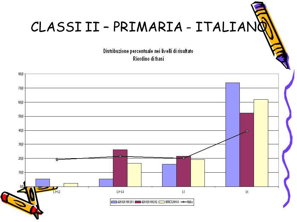 CLASSI II – PRIMARIA - ITALIANO