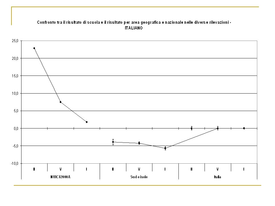 Il grafico precedente confronta lesito complessivo dellIstituto Comprensivo di Gairo con il Sud-Isole e lItalia.