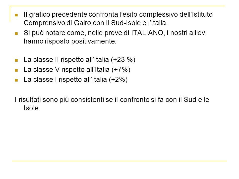 Nel grafico dei percentili riferiti a SPAZIO e FIGURE si nota che le classi si trovano prevalentemente nei livelli medio-basso e medio-alto.