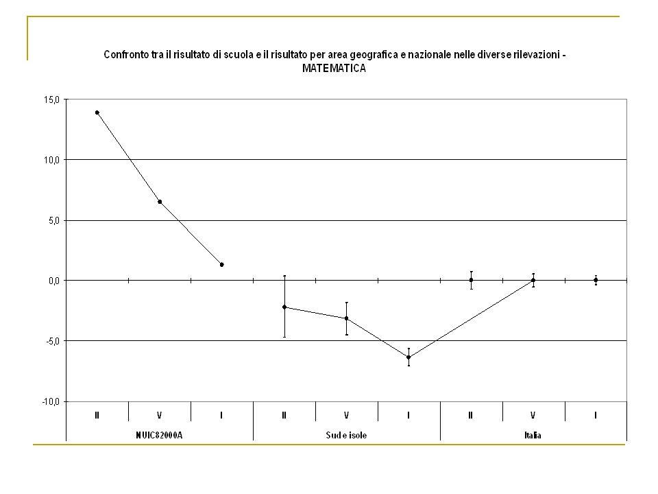 Il grafico precedente confronta lesito complessivo della prova di matematica dellIstituto Comprensivo di Gairo con il Sud-Isole e lItalia.