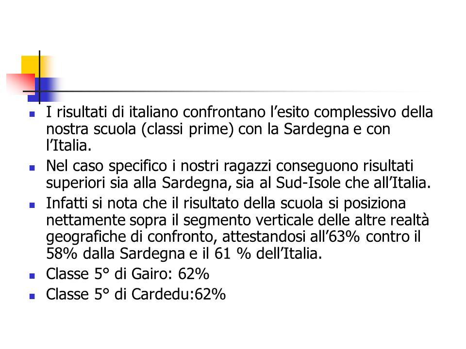 I risultati di italiano confrontano lesito complessivo della nostra scuola (classi prime) con la Sardegna e con lItalia.