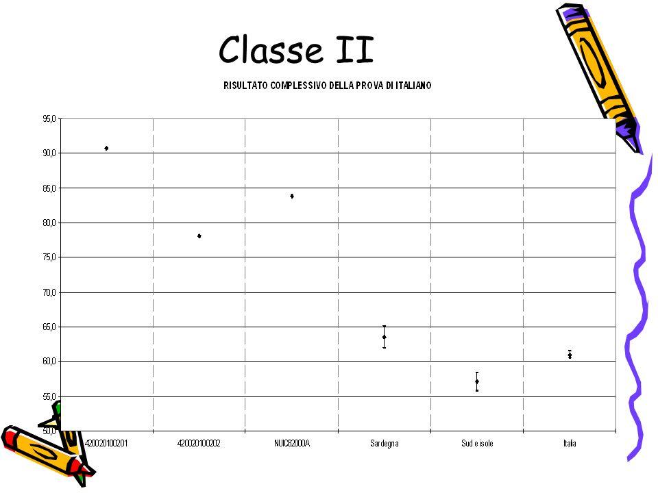 Il grafico confronta per ciascun item (numeri,spazio e figure e misura e dati) la differenza % di risposte corrette rispetto alla media nazionale.