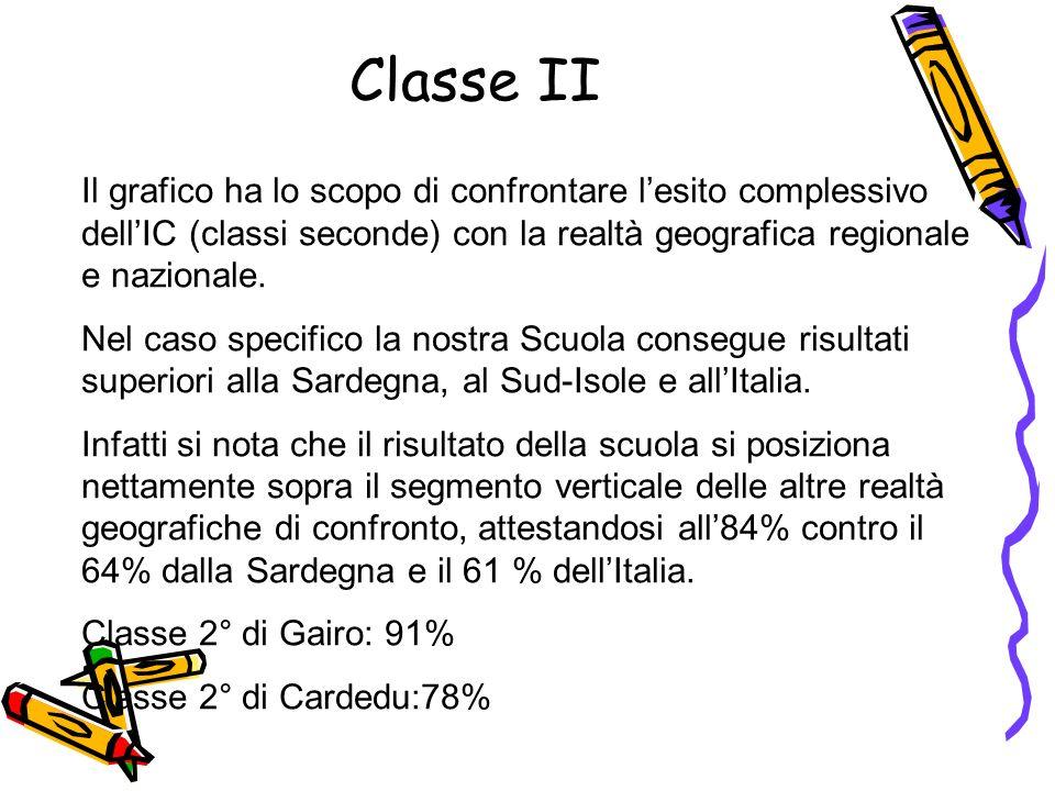 I risultati di italiano confrontano lesito complessivo della nostra scuola (classi quinte) con la Sardegna e con lItalia.