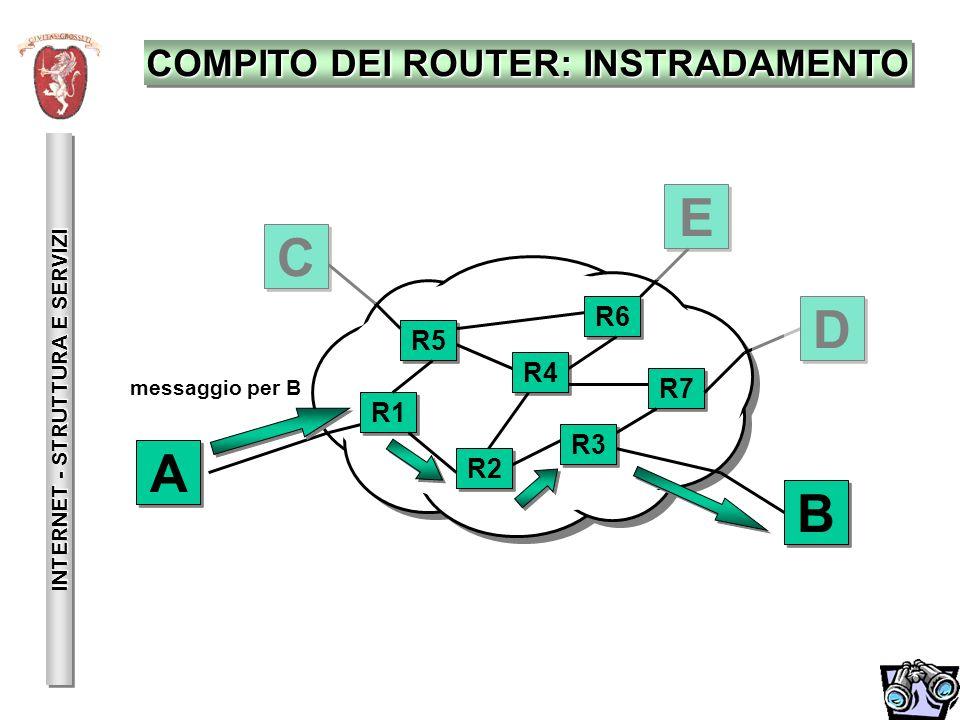 COMPITO DEI ROUTER: INSTRADAMENTO INTERNET - STRUTTURA E SERVIZI A A E E D D C C B B R1 R5 R2 R4 R6 R3 R7 messaggio per B