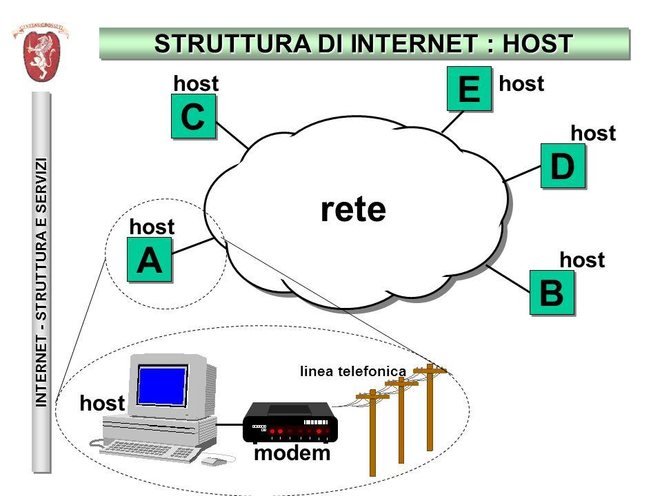 INDIRIZZI IP INTERNET - STRUTTURA E SERVIZI rete A A E E D D C C B B Ogni host deve avere un identificativo unico (indirizzo) lungo 32 bit Ogni host deve avere un identificativo unico (indirizzo) lungo 32 bit Esempio 1: 11000010111100111100010000000010 è lindirizzo IP di un computer del Comune di Grosseto Esempio 1: 11000010111100111100010000000010 è lindirizzo IP di un computer del Comune di Grosseto Esempio 2: 10010111011000110111110100000010 è lindirizzo IP di un computer di Telecom Italia Esempio 2: 10010111011000110111110100000010 è lindirizzo IP di un computer di Telecom Italia