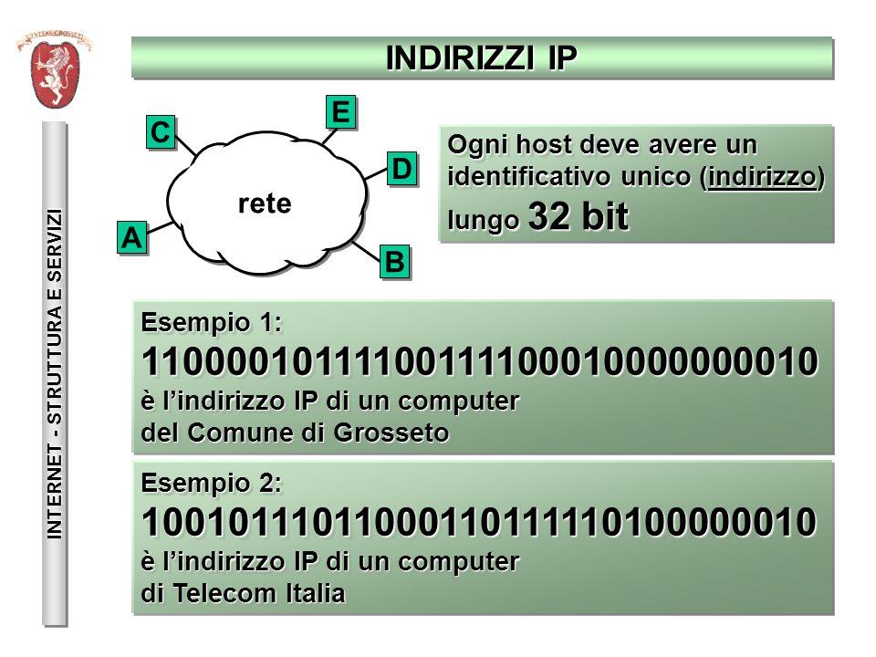 INDIRIZZI IP INTERNET - STRUTTURA E SERVIZI rete A A E E D D C C B B Ogni host deve avere un identificativo unico (indirizzo) lungo 32 bit Ogni host d