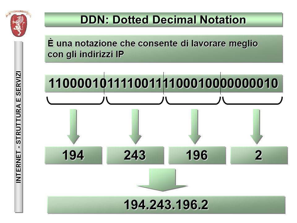 DNS: Domain Name System INTERNET - STRUTTURA E SERVIZI 1100001011110011110001000000001011000010111100111100010000000010 194.243.196.2194.243.196.2 www.gol.grosseto.itwww.gol.grosseto.it È una notazione che consente di avere indirizzi simbolici